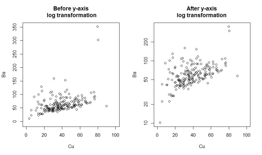 log_graph